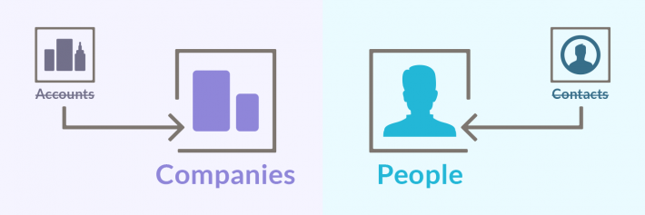 nutshell crm terminology accounts companies contacts people