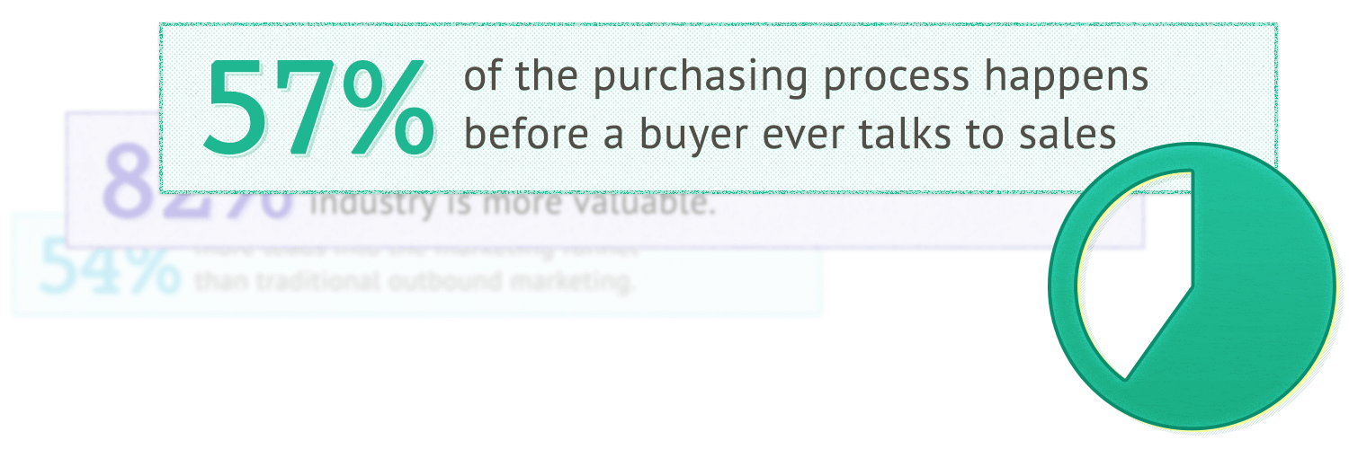 content to drive sales