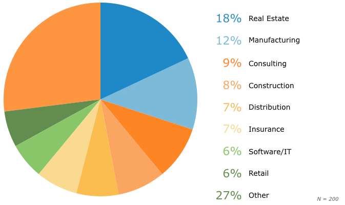 crm buyers by industry segment softwareadvice.com crm for manufacturing