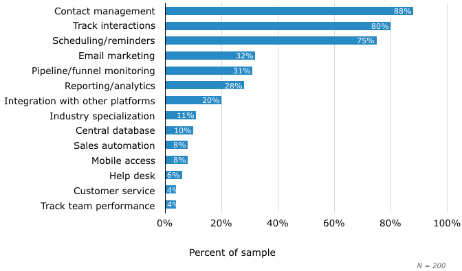most important crm features chart softwareadvice.com