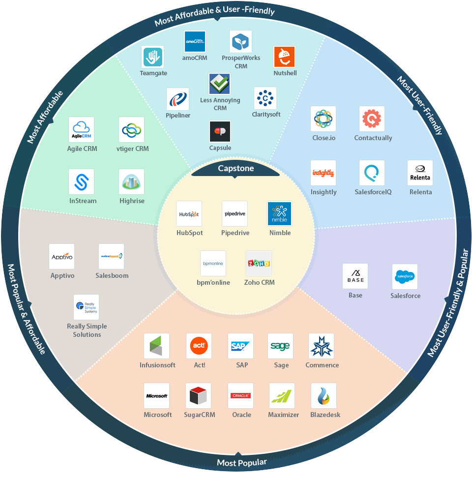 capterra top crm software best crms infographic nutshell