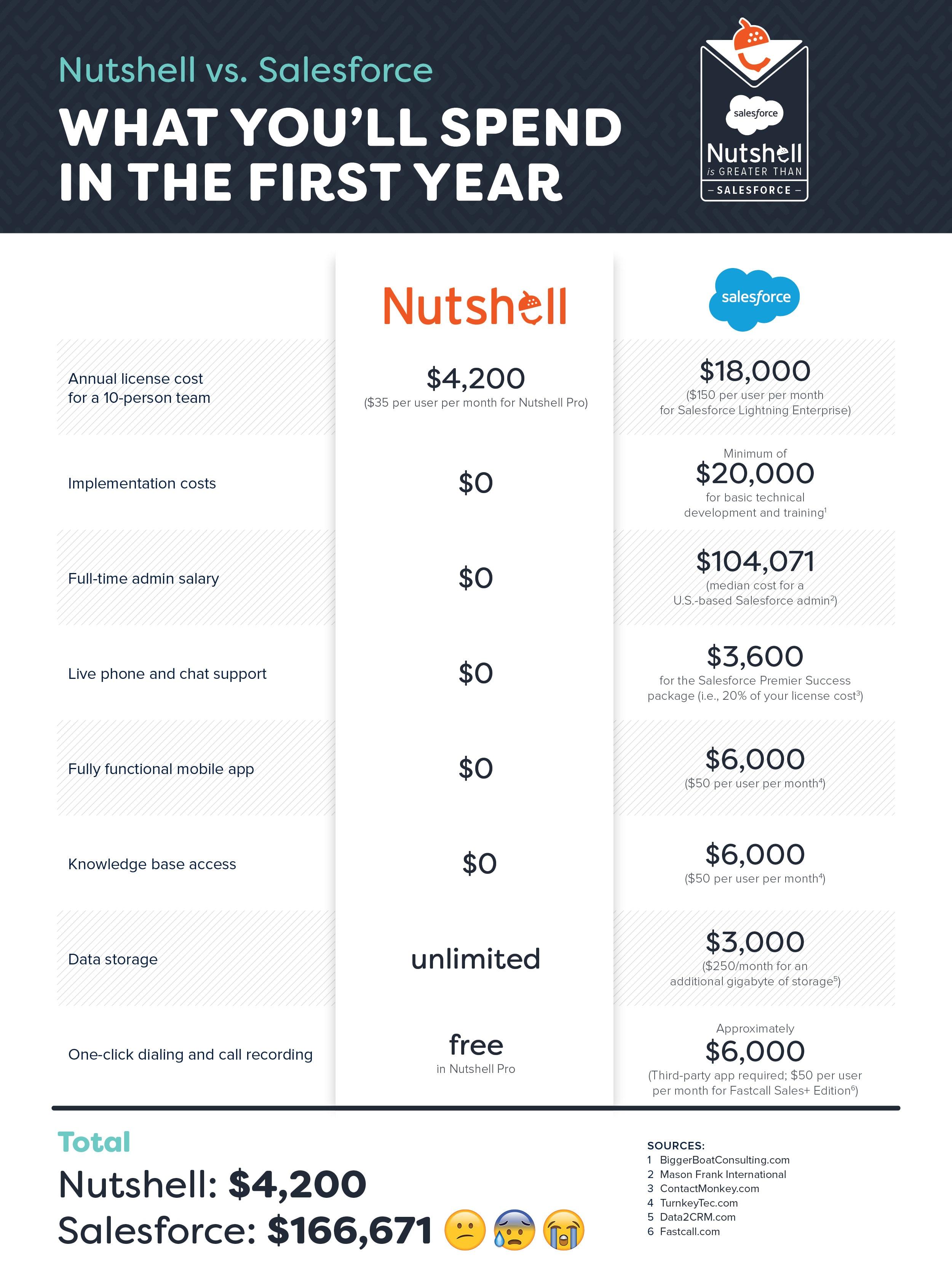 nutshell vs. salesforce crm cost comparison salesforce sucks