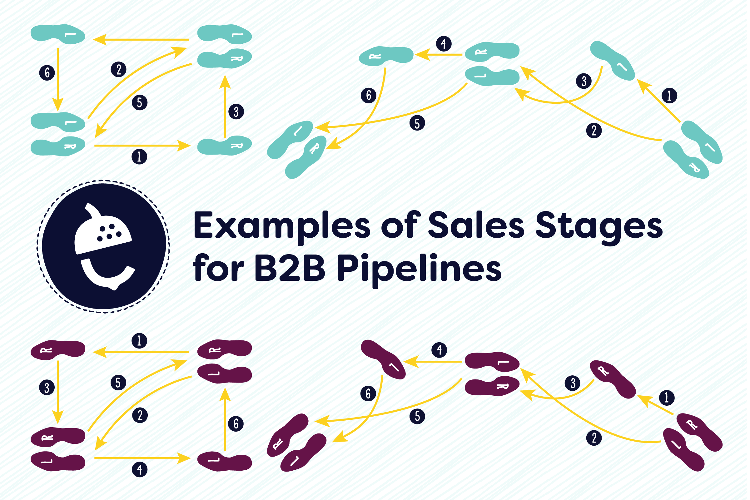 sales process templates essential stages for 8 common b2b pipelines