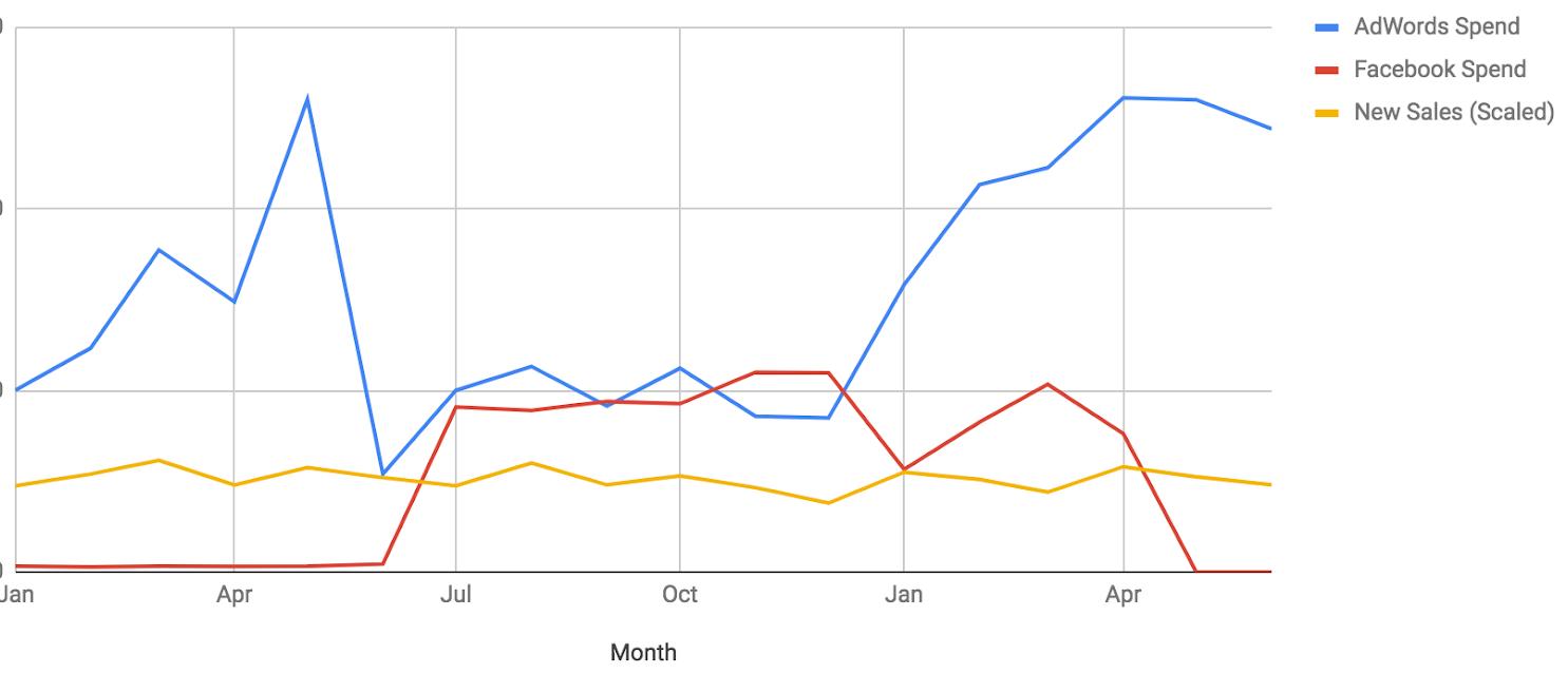 adwords vs. facebook spend nutshell mike carroll