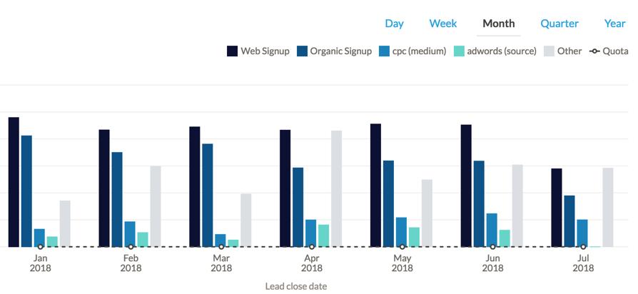 new sales sources nutshell facebook adwords organic search