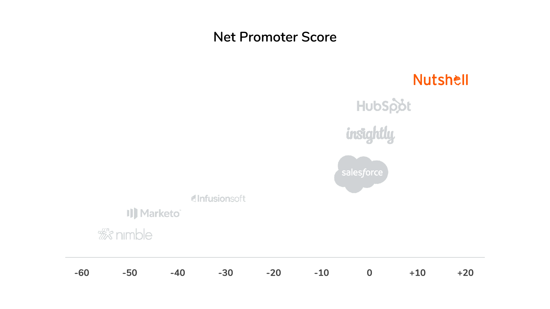 Nutshell NPS vs competitors