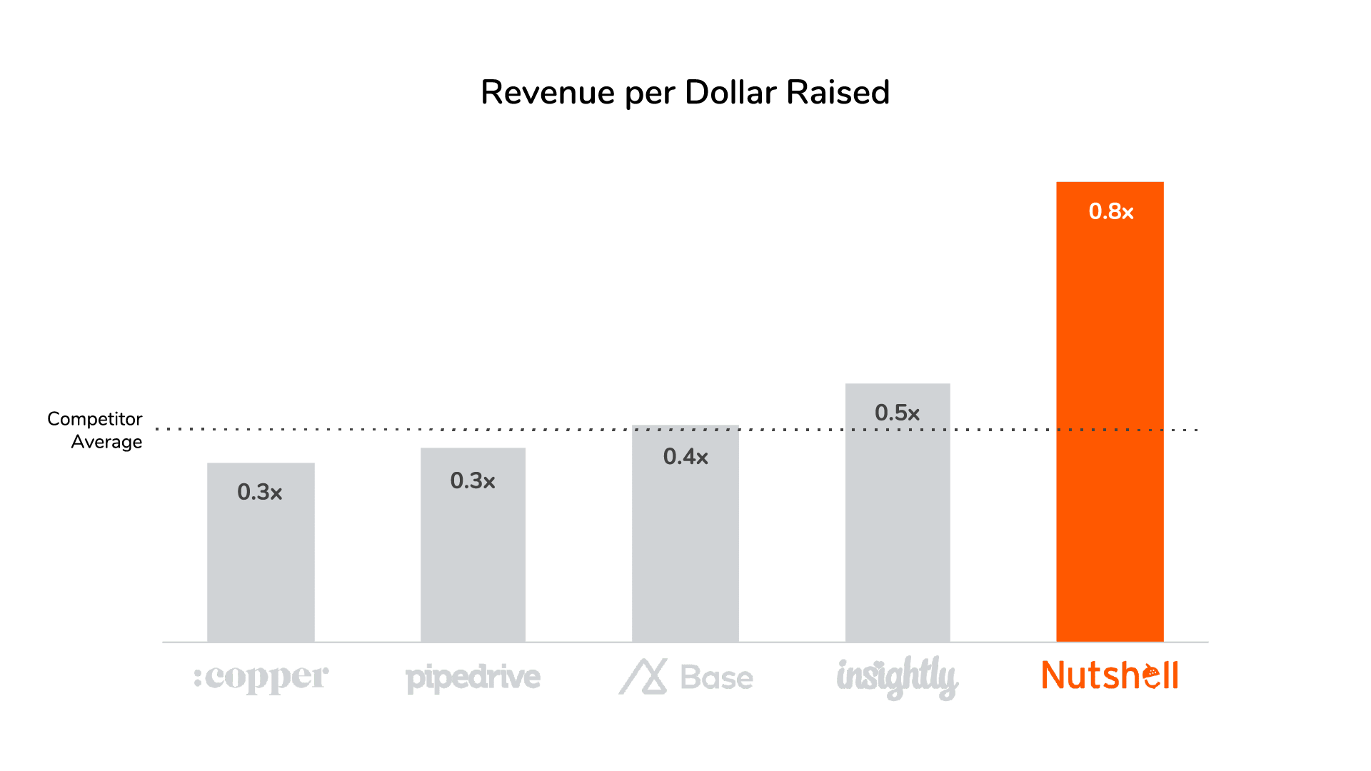 Nutshell revenue per dollar raised vs competitors