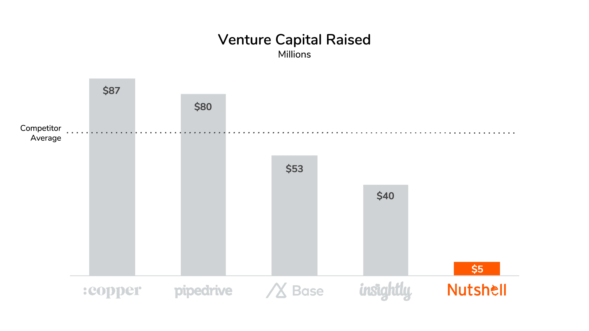 Nutshell venture capital raised vs competitors