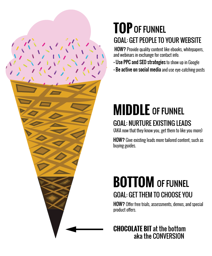 ice cream cone marketing funnel