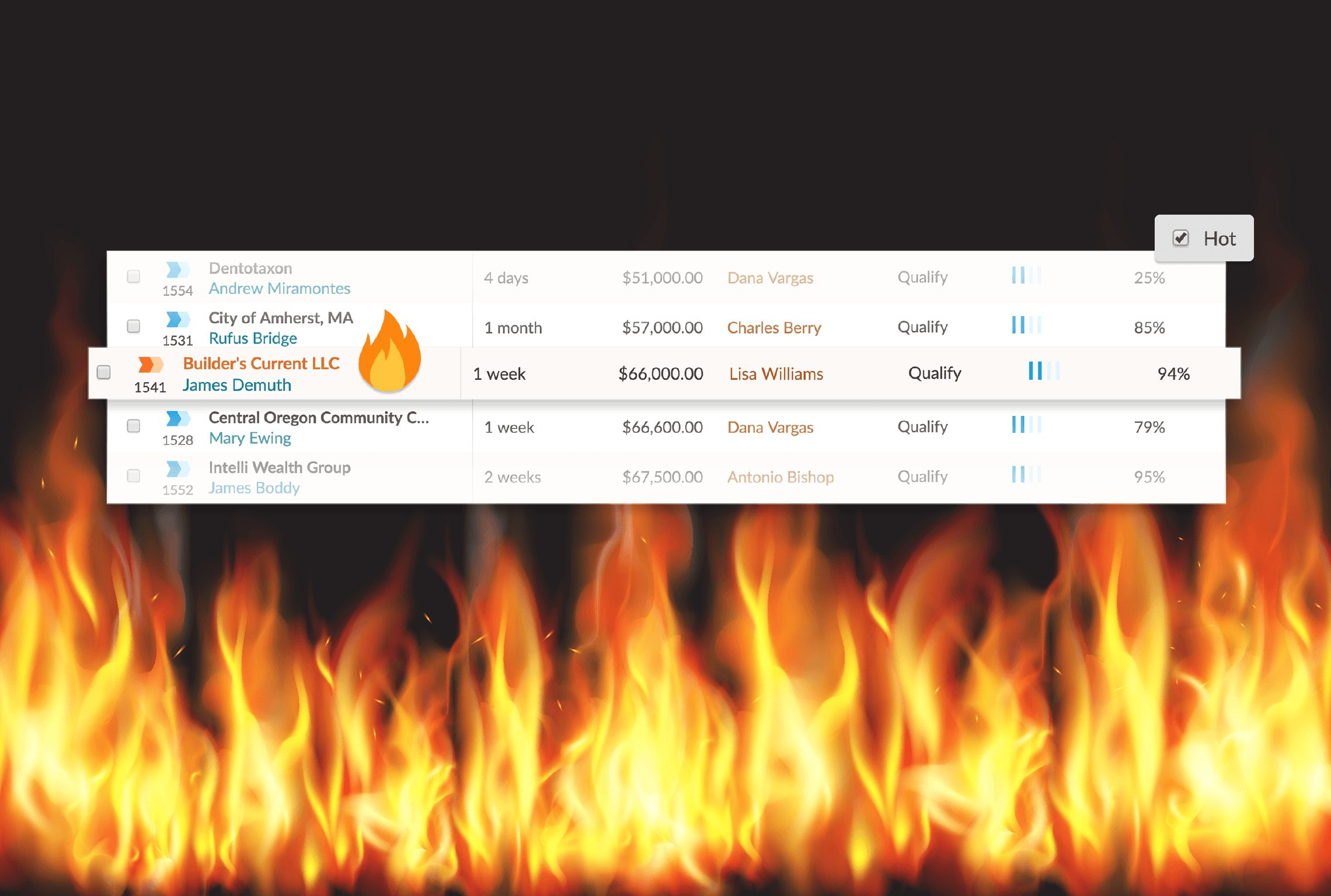 hot leads nutshell crm lead prioritization