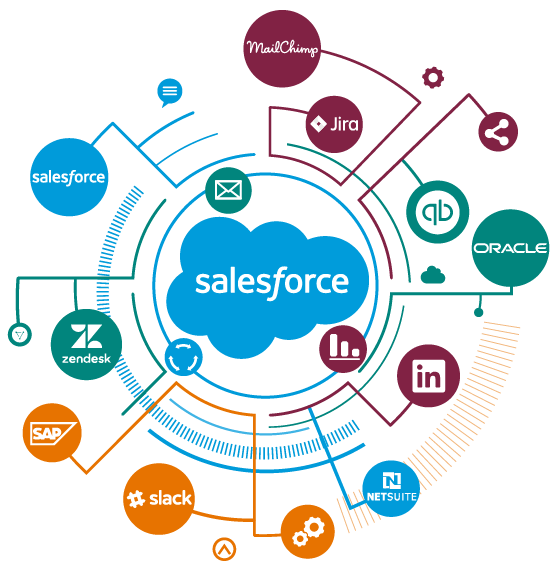 salesforce integrations salesforce contracts salesforce contract