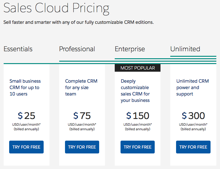 salesforce pricing salesforce contracts salesforce contract