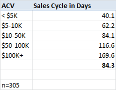 saas sales cycle length