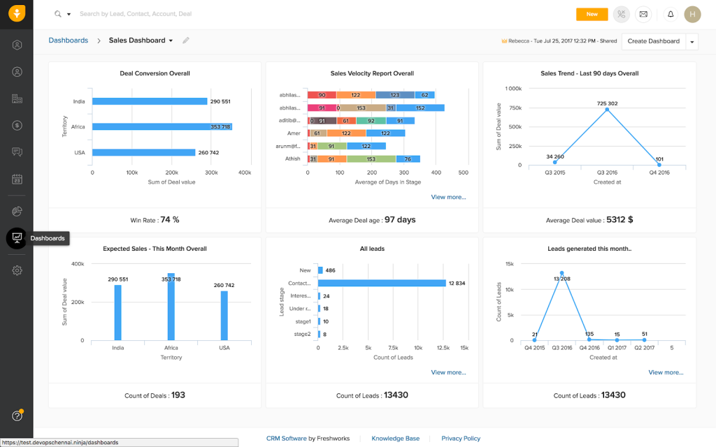 freshsales reports dashboard