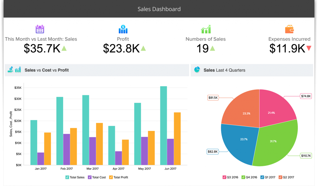 zoho sales tracking software